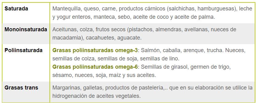 Fuentes alimentarias
